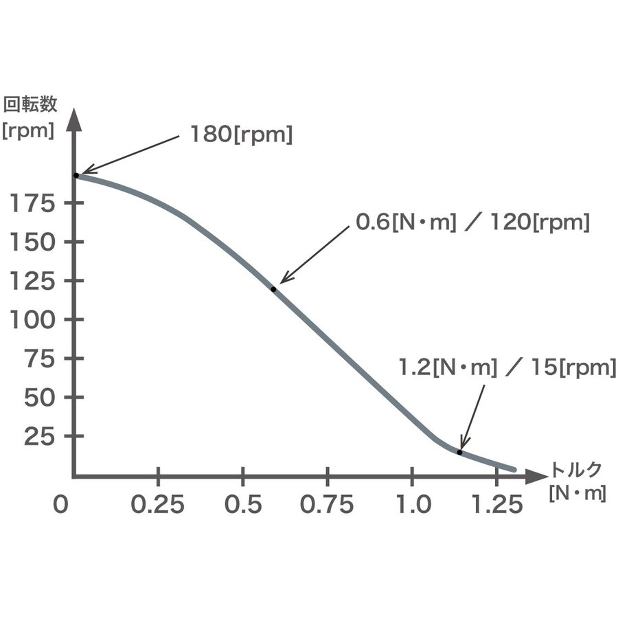 磁場環境用 両軸モータ PSM60N-B|piezo-sonic|03
