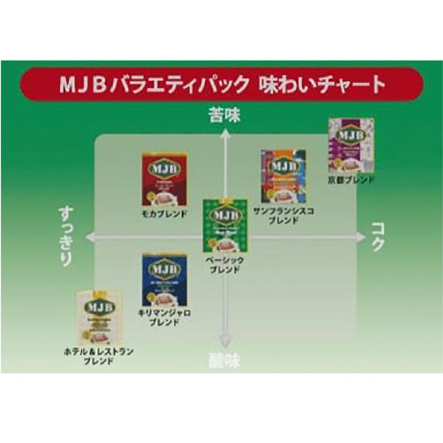 MJBドリップコーヒー バラエティーセット 6種類×2pパック ポスト投函便 送料無料 plumterracenet 02