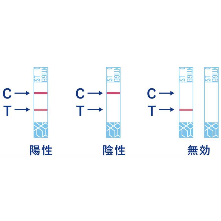 日本製 新型コロナウイルス抗原検査ペン型デバイス 抗原検査キット 送料無料 1回分 変異株対応 東亜産業  TOA-CAR-TS|propshop|04