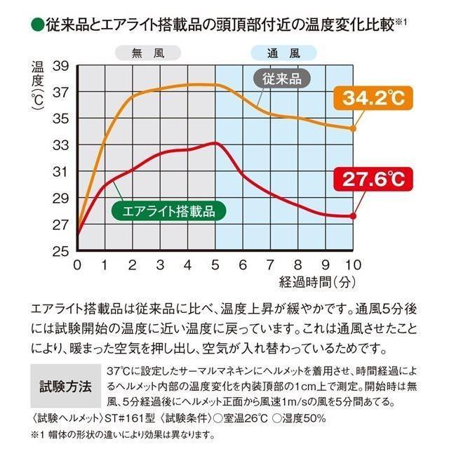 谷沢製作所 タニザワ ST#1610VJ-SH エアライト 涼しい シールド面付 作業用 ヘルメット(通気孔付き/ブロックライナー)/ 工事用 建設用 建築用 現場用 高所用|proshophamada|04