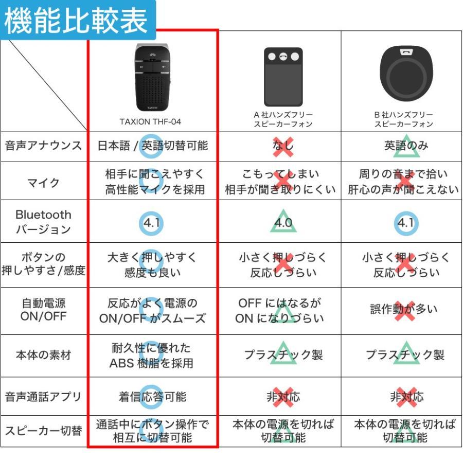 車載用 自動車用 ハンズフリー プロ仕様 通話 スピーカー フォン 車 スマホ bluetooth4.1 車載用品 車中泊 グッズ FMトランスミッター 併用可|protection|21