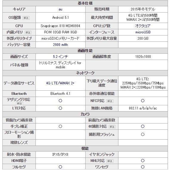「新品 未使用品 白ロム」SIMフリー au Xperia Z5 SOV32 pink ※赤ロム永久保証 [sony/ソニー]|quality-shop|03