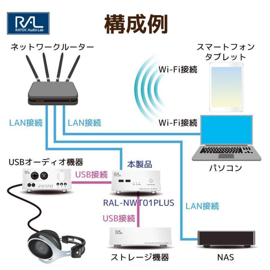 様々なプレーヤーに対応したネットワークオーディオトランスポートネットワークオーディオトランスポート RAL-NWT01PLUS ratoc 04