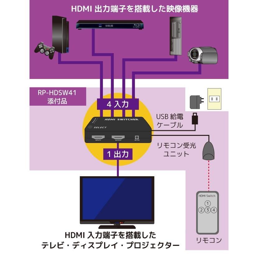 フルHD 対応 4入力1出力 HDMI セレクター RP-HDSW41 アトモス Atmos DTS:X HDMI切替器 4入力 リモコン付 セレクタ HDMI 切替器 ratoc 03