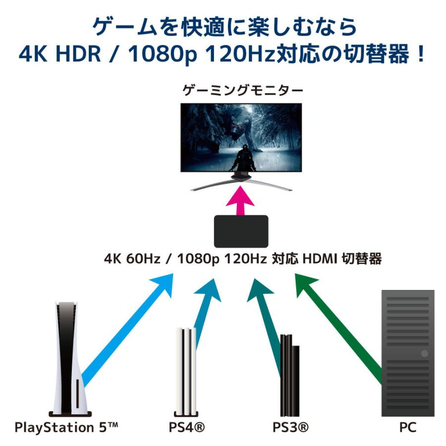4K60Hz対応 4入力2出力HDMIマトリックススイッチ  RS-HDSW42-4K|ratoc|09