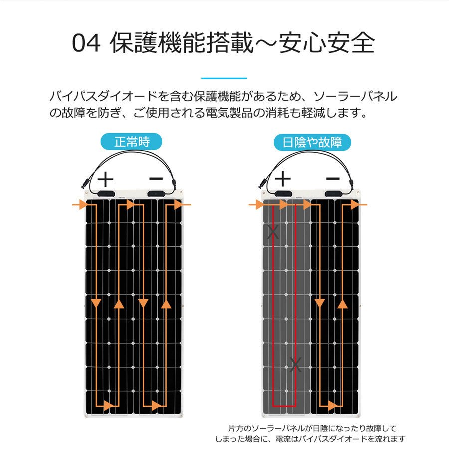 【五年間保証付き】RENOGYフレキシブルソーラーパネル100W 単結晶 最大248度の円弧に曲げられ 自作独立型太陽光発電/ソーラー発電に最適 renogysolar-store 09