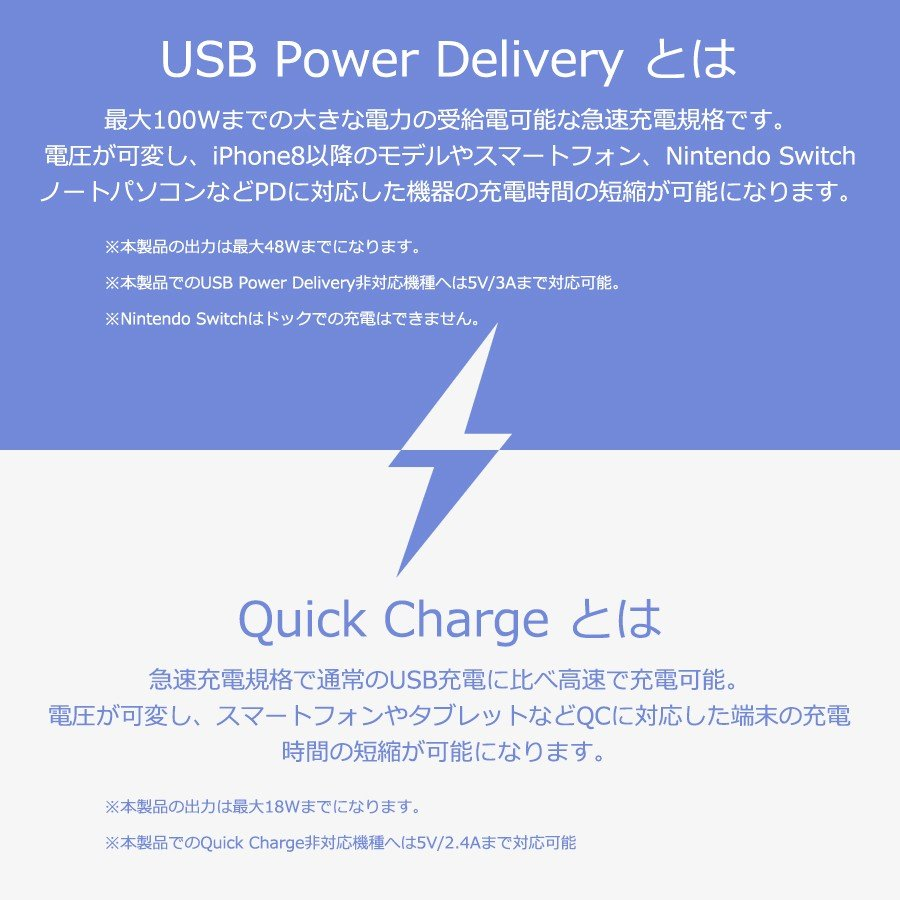 iPhone Android 対応 USB Type-C 急速 充電器 4ポート 合計 最大 66W 出力 PD QC 対応 コンパクト 安心 安全 PSE認証 PHILIPS 直販店 richgo-japan 06