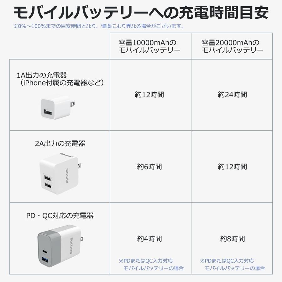 モバイルバッテリー 大容量 10000mAh スマホ充電器 軽量 PD QC 対応 最大18Wh type-C 入出力 3台同時充電 急速 PSE認証済み iPhone/iPad/Android 各種対応|richgo-japan|11