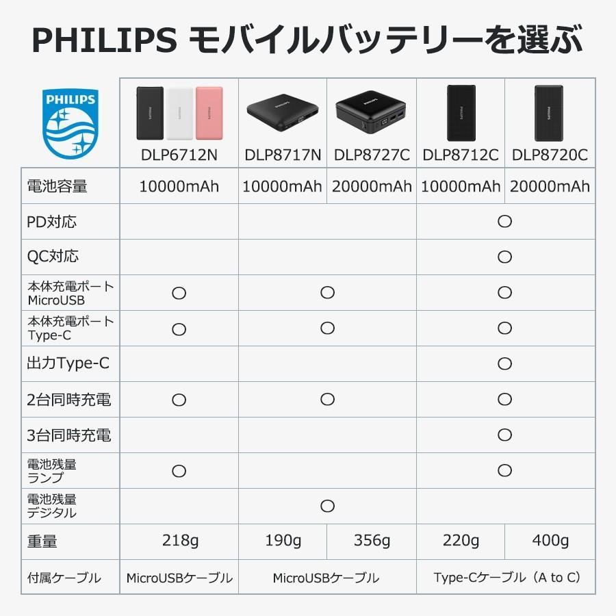 モバイルバッテリー 大容量 10000mAh スマホ充電器 軽量 PD QC 対応 最大18Wh type-C 入出力 3台同時充電 急速 PSE認証済み iPhone/iPad/Android 各種対応|richgo-japan|18