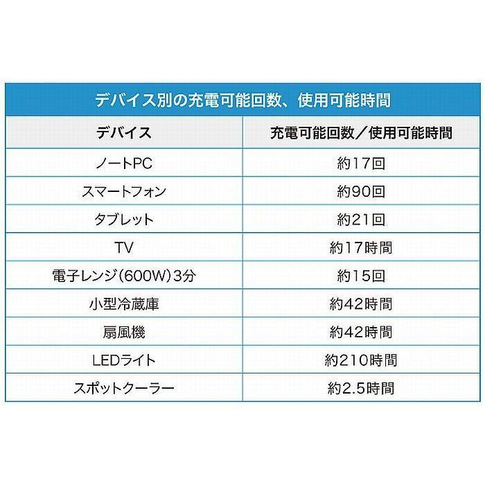 SUNGZUパワーステーションポータブル電源APS150 業界1番クラスの大容量 ポータブル AC出力1500w /車中泊/キャンプ/防災に 代引不可 rim 08