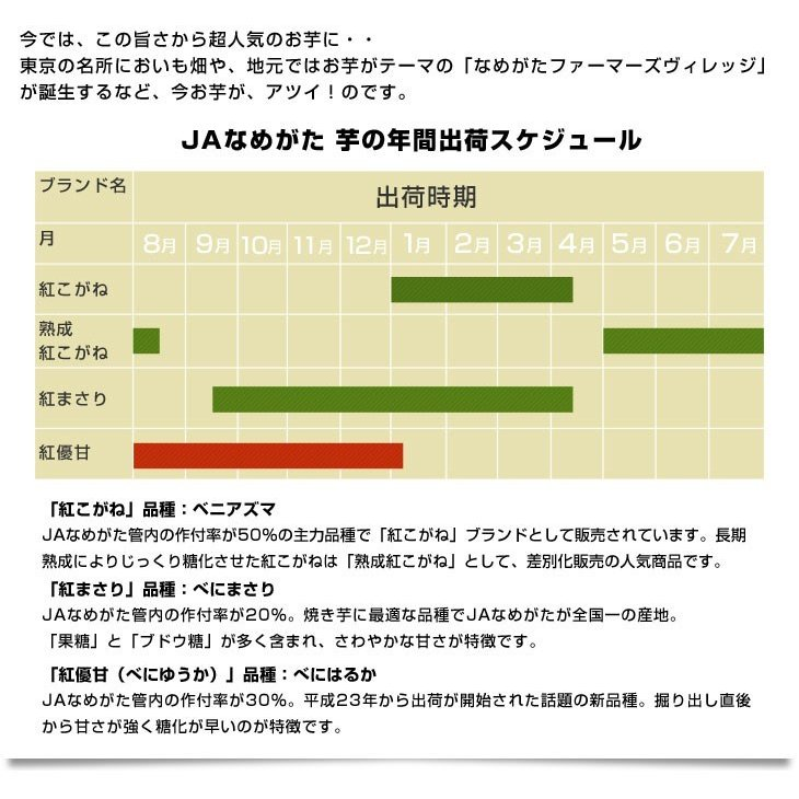 茨城県より産地直送 JAなめがた さつまいも「紅まさり(べにまさり)」 Sサイズ 約5キロ(25本から30本前後) 送料無料 さつま芋 サツマイモ 薩摩芋|sanchokudayori|06