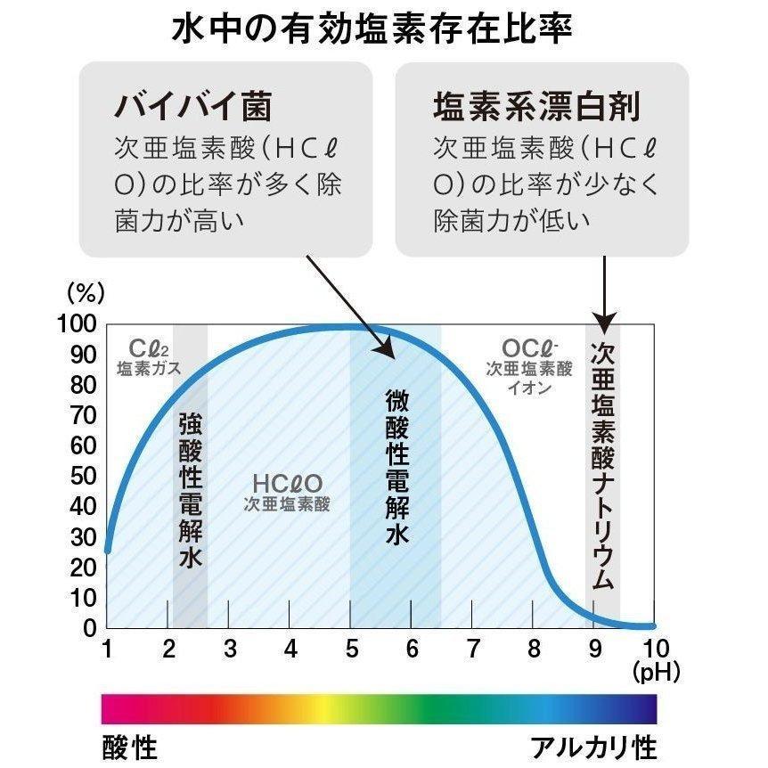 次亜塩素酸水 対応超音波加湿器付 バイバイ菌 500ppm 次亜塩素酸  20L 噴霧器 sangakushop 07