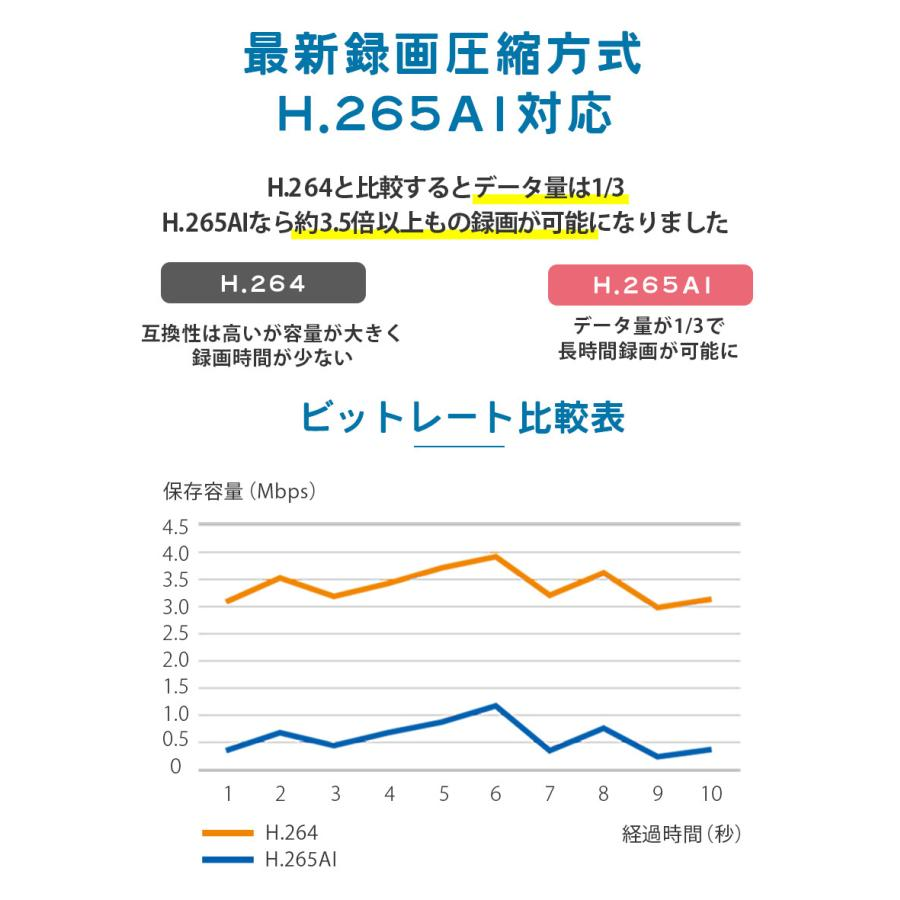 防犯カメラ 屋外 セット 電源不要 監視カメラ PoE 家庭用 wifi 録画 secu 06