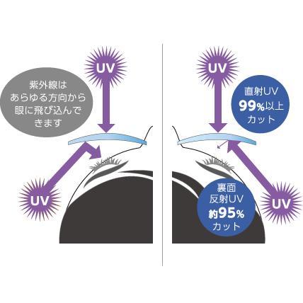 非球面レンズ 屈折率:1.60 裏面UVカットレンズ(UV400 撥水・汚れ防止コート付き) NIKON SV160AS SCUV|select-s432
