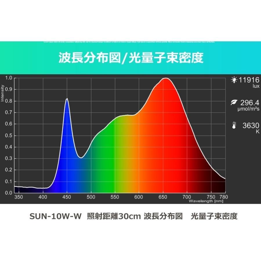 植物育成LED SUN-10W 白色電球 口径E26 +プラントクリップA(PlantLight10W)観葉植物 植物栽培ライト |shopbarrel|08