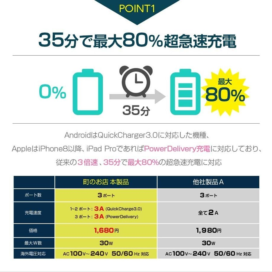 PD 充電器 USB 3ポート QC3.0 急速充電器 タイプC 小型 iPhone8/X/XS/XS Max/XR/11 Galaxy Xperia Huawei Macbook Nintendo Switch|shops-of-the-town|03