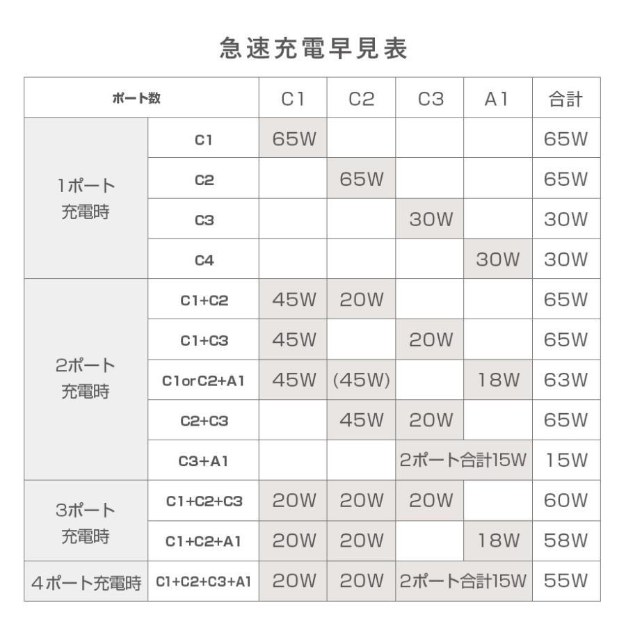 LilNob Share iPhone12 充電器 小型 コンパクト 4ポート 65W GaN Type-C タイプC ACアダプター USB-C 急速充電器 M1 MacbookAir MacbookPro|shops-of-the-town|13