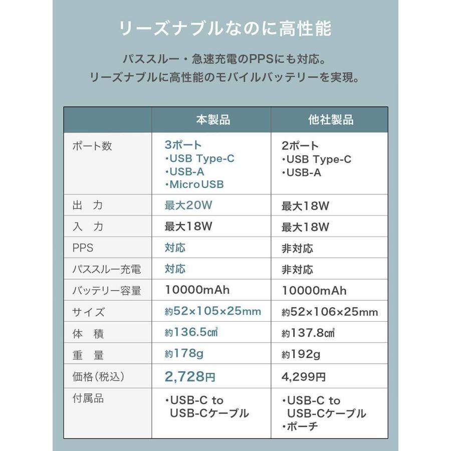 モバイルバッテリー PD 20W iPhone 軽量 小型 大容量 10000mAh 急速充電iPad Android iPhone12 mini Pro Max CIO-MB20W-10000|shops-of-the-town|10