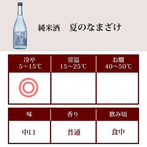 日本酒 春鶯囀 (しゅんのうてん) 純米 夏のなまざけ 720ml (萬屋醸造店 山梨県) shunnoten 02