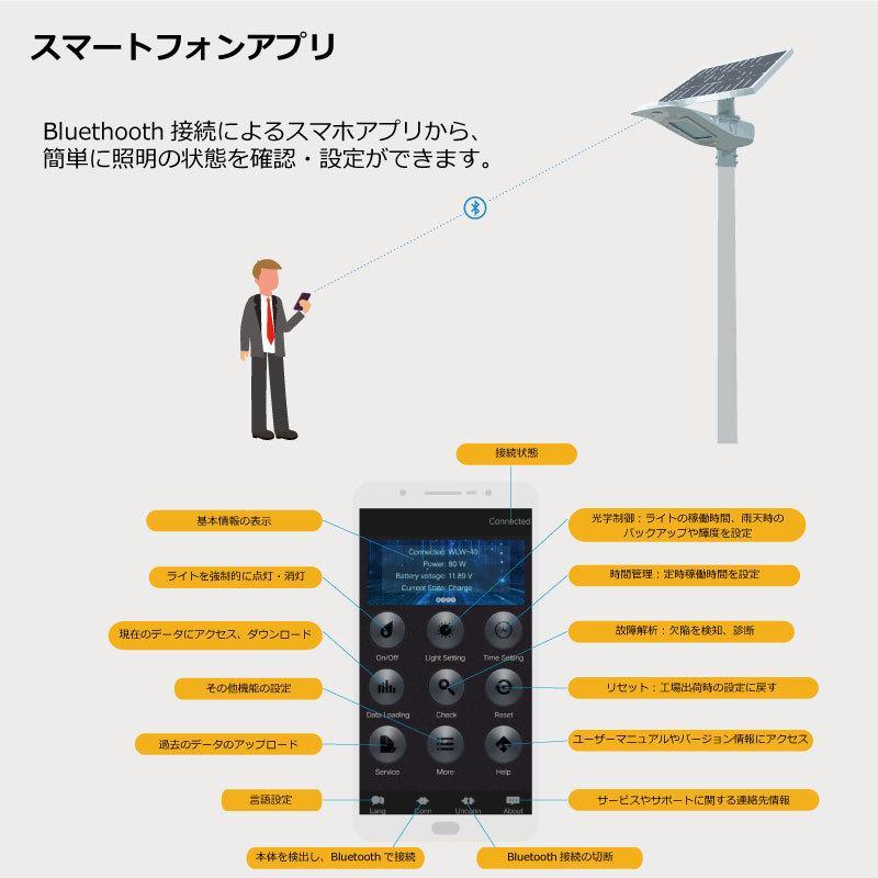 高輝度 50W 4500-5000lm LED ソーラー LED 街路灯 照明 人感センサー スマホ連動 SPARTAN-6050|sigen-shop|09
