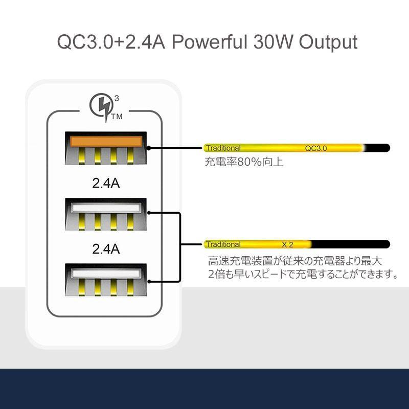 USB充電器 急速 ACアダプター 2.4A 壁充電器 3ポート スマホ折り畳み式USB急速充電(Quick Charge 3.0 、iSmart出力自動判別  等対応 sky-sky 03