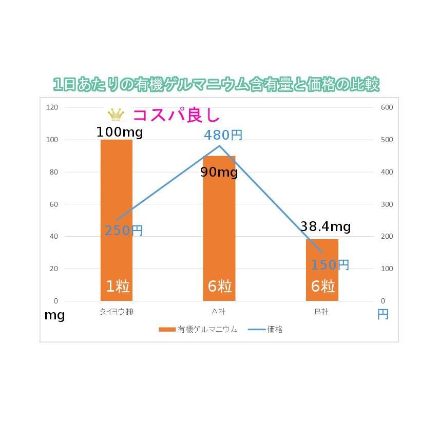 健康食品 飲む有機ゲルマニウム入り 250mg×30粒 そせいサプリメント 日本製 自社生産|soseikan-ya|10