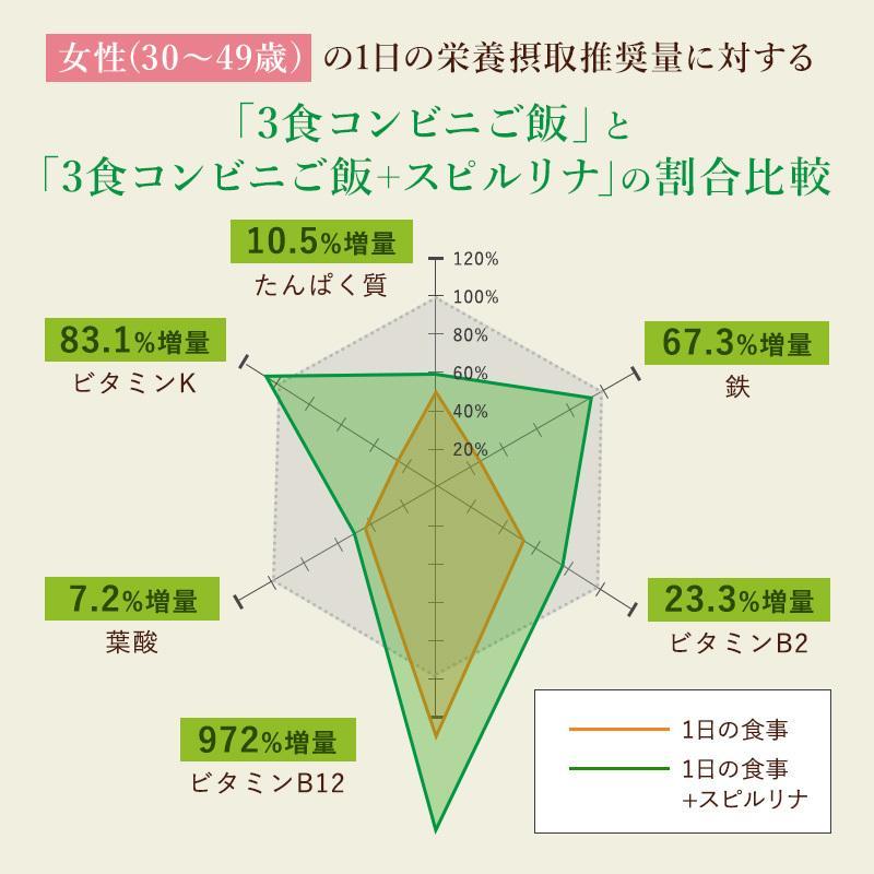 スピルリナ100% 2400粒 約2ヶ月分 野菜不足 偏食 スーパーフード アルカリ性食品 タンパク質の多い食品 sp100 15
