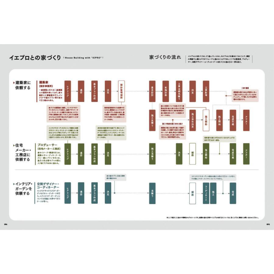 iepro[イエプロ]2020-2021 vol.10 住まい情報別冊|spcbooks|05