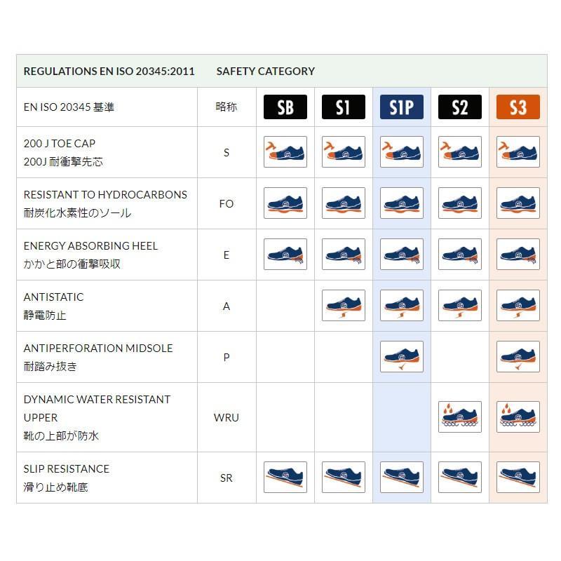 スパルコ 安全靴 CHALLENGE-H S3 セーフティーシューズ Sparco star5 07