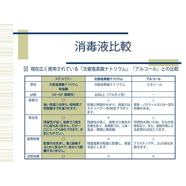 次亜塩素酸水 ステリパワー 原液50ppm 20L 送料無料|sukina-mono|02
