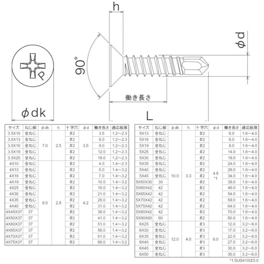 ピアスビス 鉄製 三価ホワイト 皿頭  3.5x25  700本入 sumai-factory 02