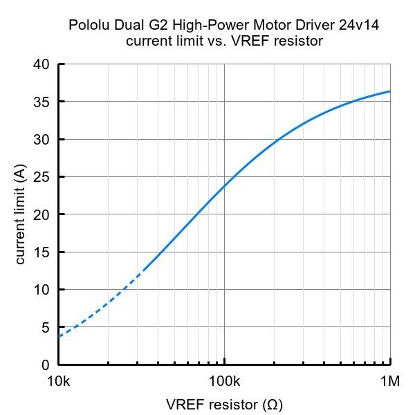 Pololu Raspberry Pi対応デュアルG2ハイパワーモータドライバ 24v14 (パーツキット)|suzakulab|09
