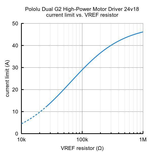 Pololu Raspberry Pi対応デュアルG2ハイパワーモータドライバ 24v18 (パーツキット)|suzakulab|09
