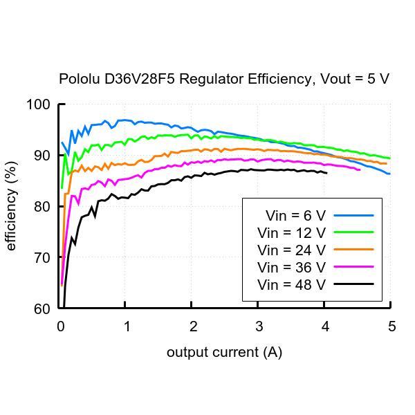 Pololu 5V 3.2A 降圧型定電圧レギュレータ D36V28F5|suzakulab|06