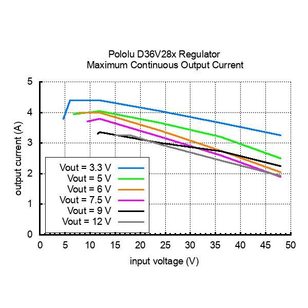 Pololu 5V 3.2A 降圧型定電圧レギュレータ D36V28F5|suzakulab|07