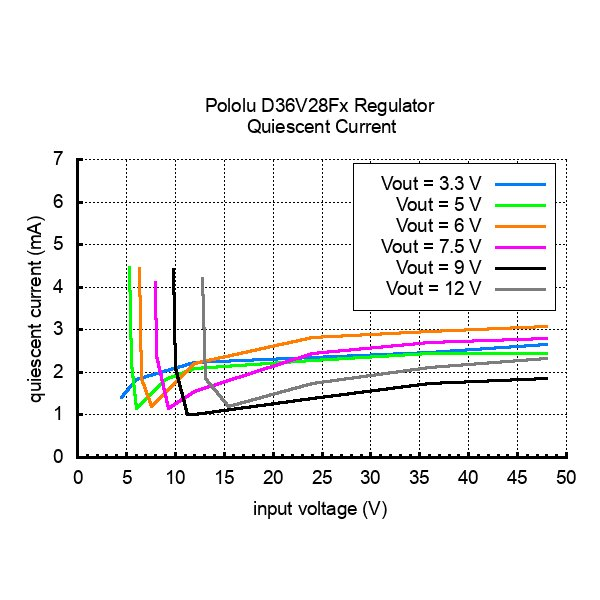 Pololu 5V 3.2A 降圧型定電圧レギュレータ D36V28F5|suzakulab|08
