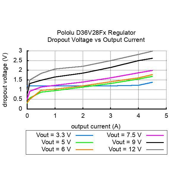 Pololu 5V 3.2A 降圧型定電圧レギュレータ D36V28F5|suzakulab|09