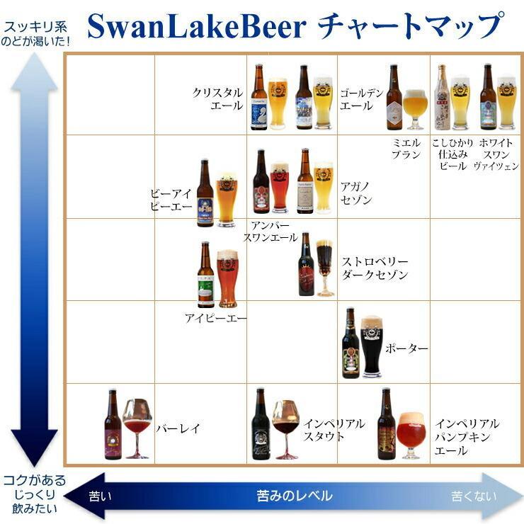 クラフトビール ギフト 世界一金賞受賞 スワンレイクビール 飲み比べ 6本詰め合わせ B-IPA 地ビール swanlakebeer 10