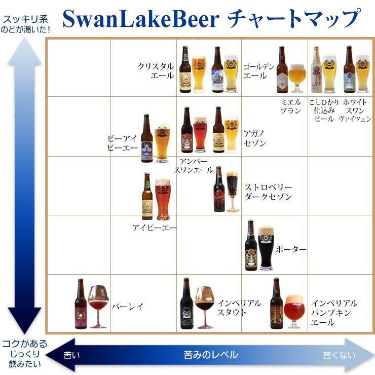 ビール クラフトビール 熟成型ビール インペリアルスタウト 3本セット 地ビール craft beer|swanlakebeer|05
