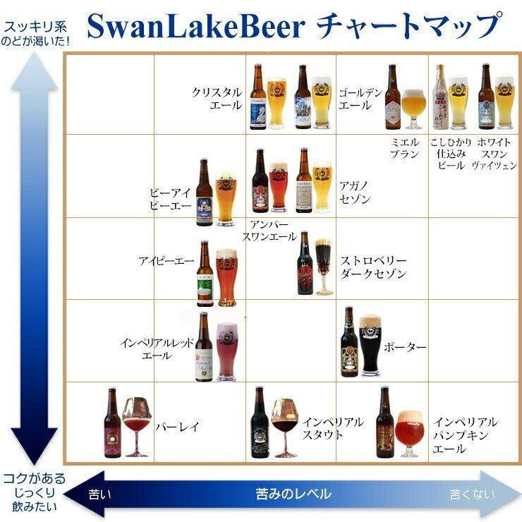 ビール クラフトビール 世界一受賞ビール飲み比べ 限定ビール入り 10本詰め合わせ 【新緑】 サンキューセット B-IPA ミエルブラン 地ビール 送料無料 swanlakebeer 07