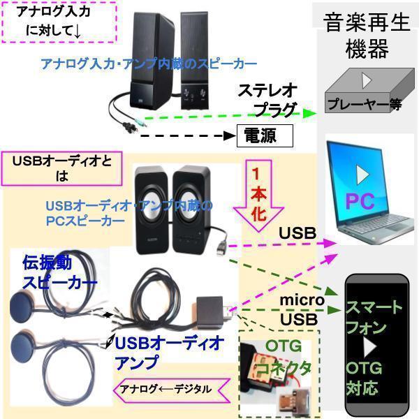 超小型 3W×2ch USBオーディオアンプ チューブタイプ|tafuon|05