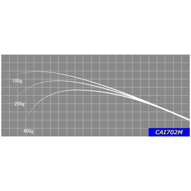 CAI702M ロッドブランクス ジャストエース (お取り寄せ)
