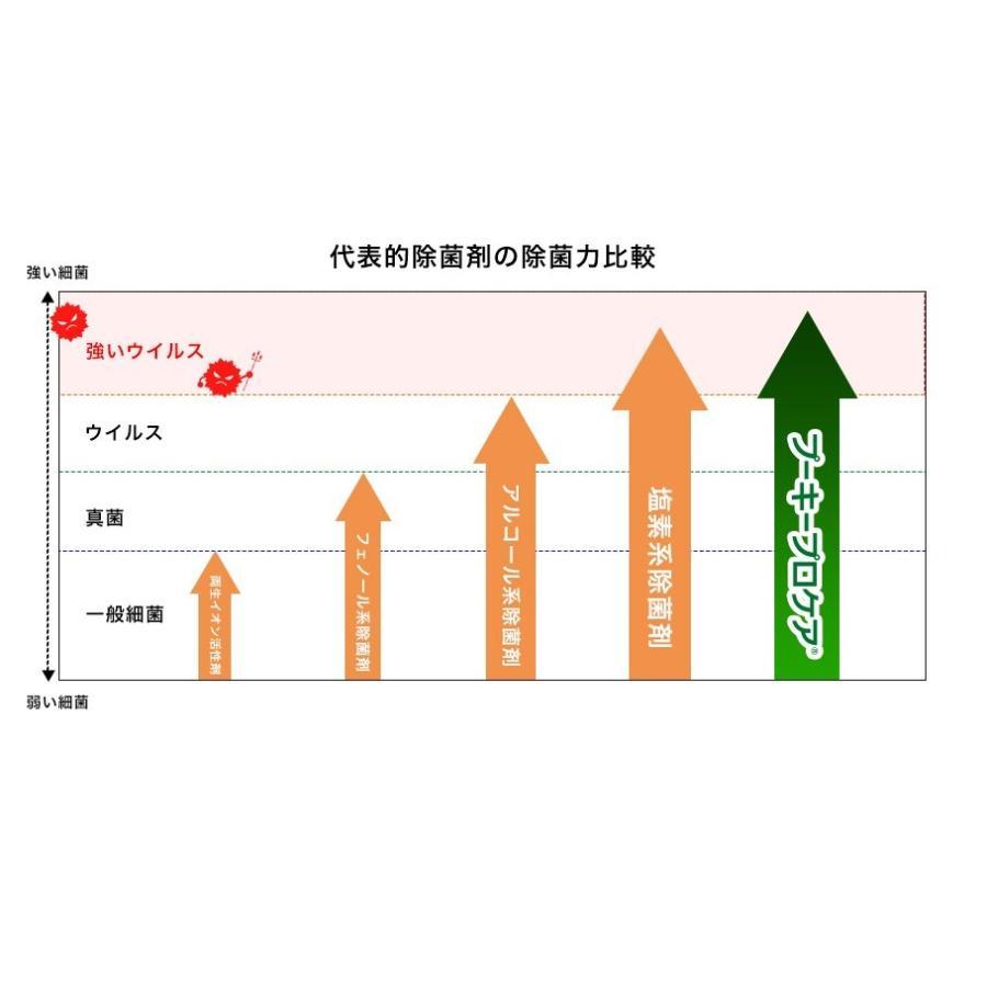 プーキープロケア プロミスト  噴霧器 PK-602(S)(まる型)  次亜塩素酸水 空間除菌 花粉 ウイルス 代引き不可|takagiyakuhin|09