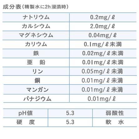 ROZAI(ロザイ)繰り返し使える大切なペットに嬉しい水 国産天然素材 ミネラル成分 珪藻土 [メール便不可]|threeb|05