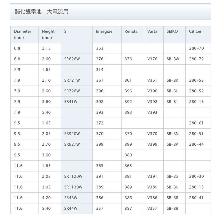普通郵便 送料無料 SR920W(370)×5個(1シート) 腕時計用酸化銀 ボタン電池 無水銀 SEIZAIKEN セイコーインスツル SII 安心の日本製・日本語パッケージ tokei-akashiya 06