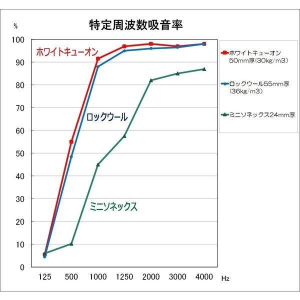 ホワイトキューオン 厚み50mm(910×1820/ 1枚入)防音/吸音材【特別配送】|tokyobouon|11
