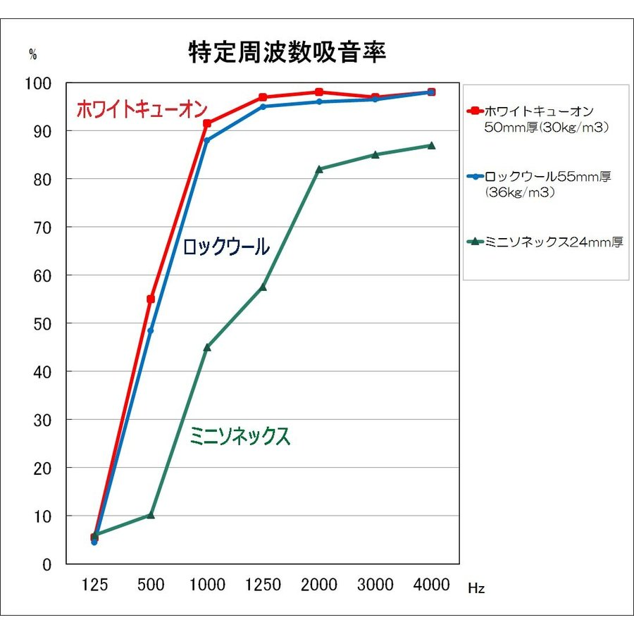 ホワイトキューオン 厚み50mm(910×1820/ 1枚入)防音/吸音材【特別配送】|tokyobouon|12