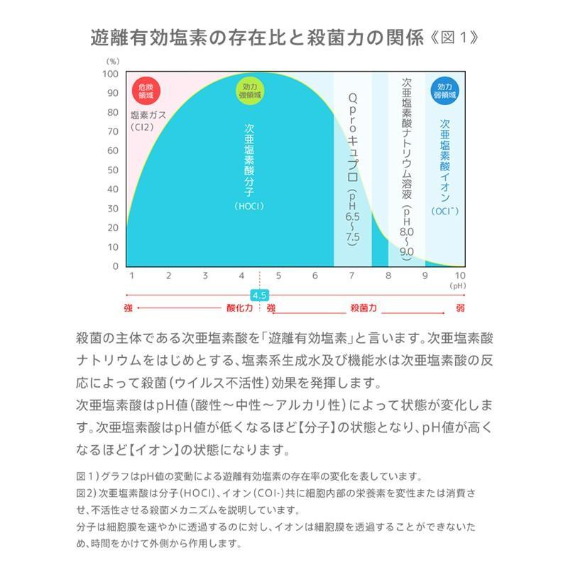除菌・消臭スプレー 細菌・ウイルス対策に!マスク除菌 日本製 pH調整次亜塩素酸ナトリウム『Qpro キュプロ』500ml×2本セット(送料無料)|toshin3939|03