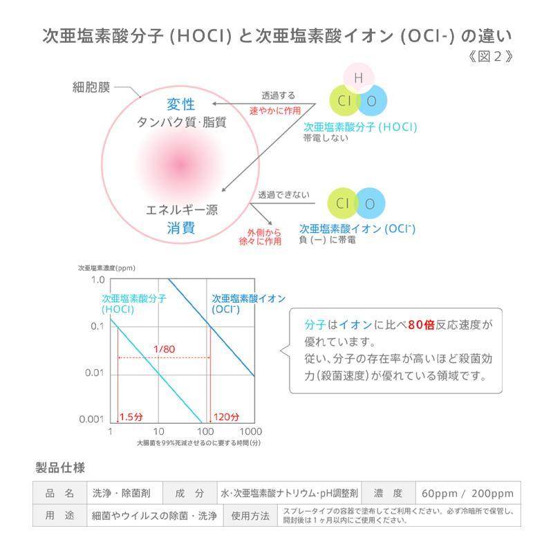 除菌・消臭スプレー 細菌・ウイルス対策に!マスク除菌 日本製 pH調整次亜塩素酸ナトリウム『Qpro キュプロ』500ml×2本セット(送料無料)|toshin3939|04