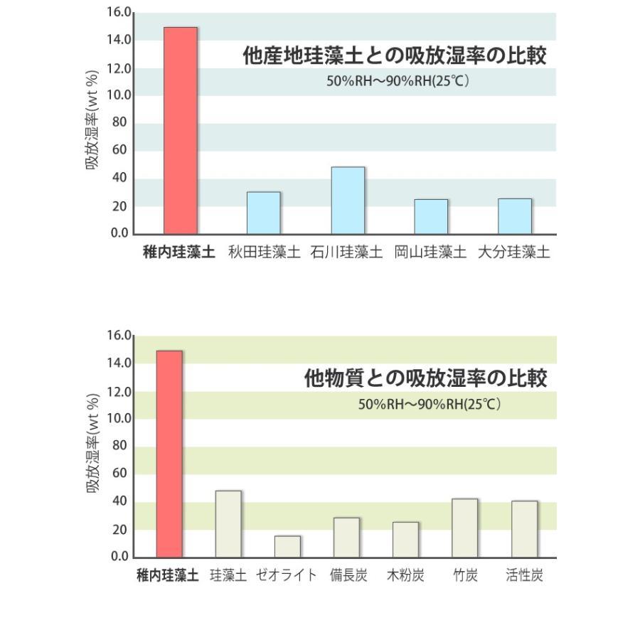 トスレ 北海道稚内産珪藻土マット スクエアモダンドットラインM tosle|tosle|05